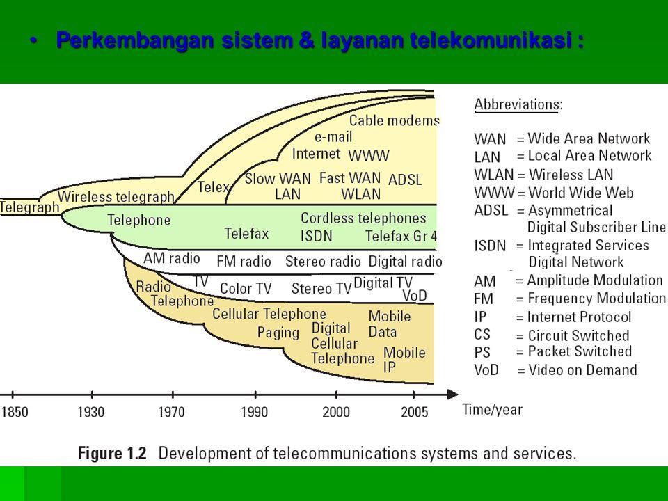 Perkembangan sistem & layanan telekomunikasi :