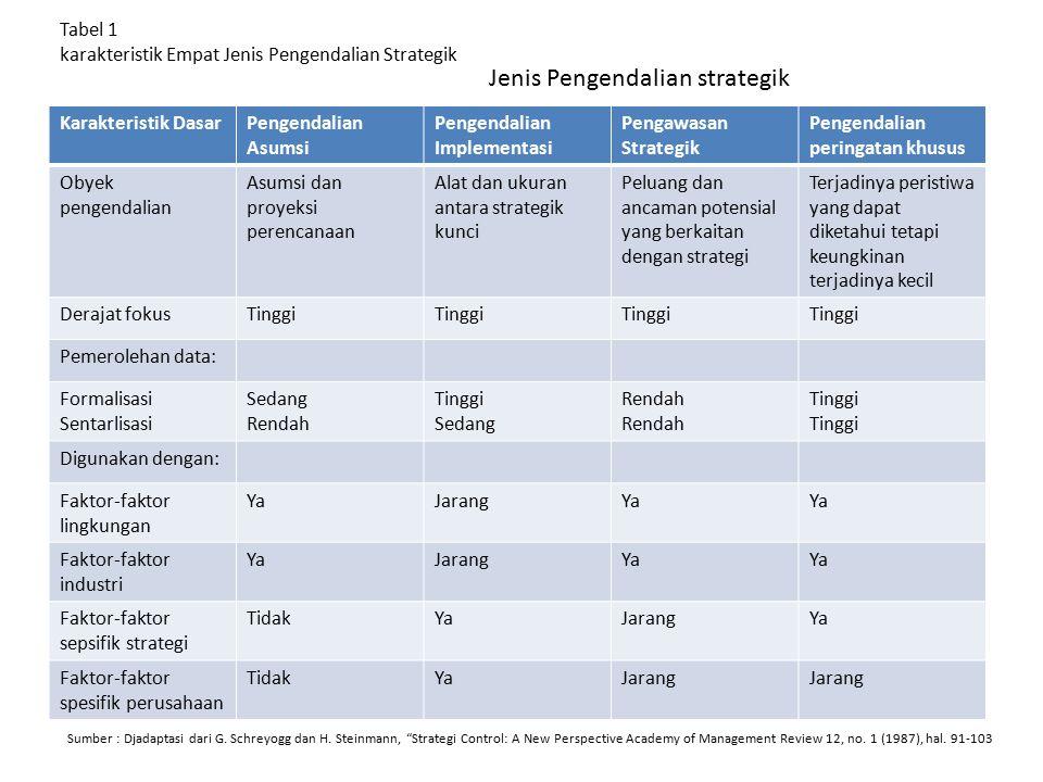 Tabel 1 karakteristik Empat Jenis Pengendalian Strategik
