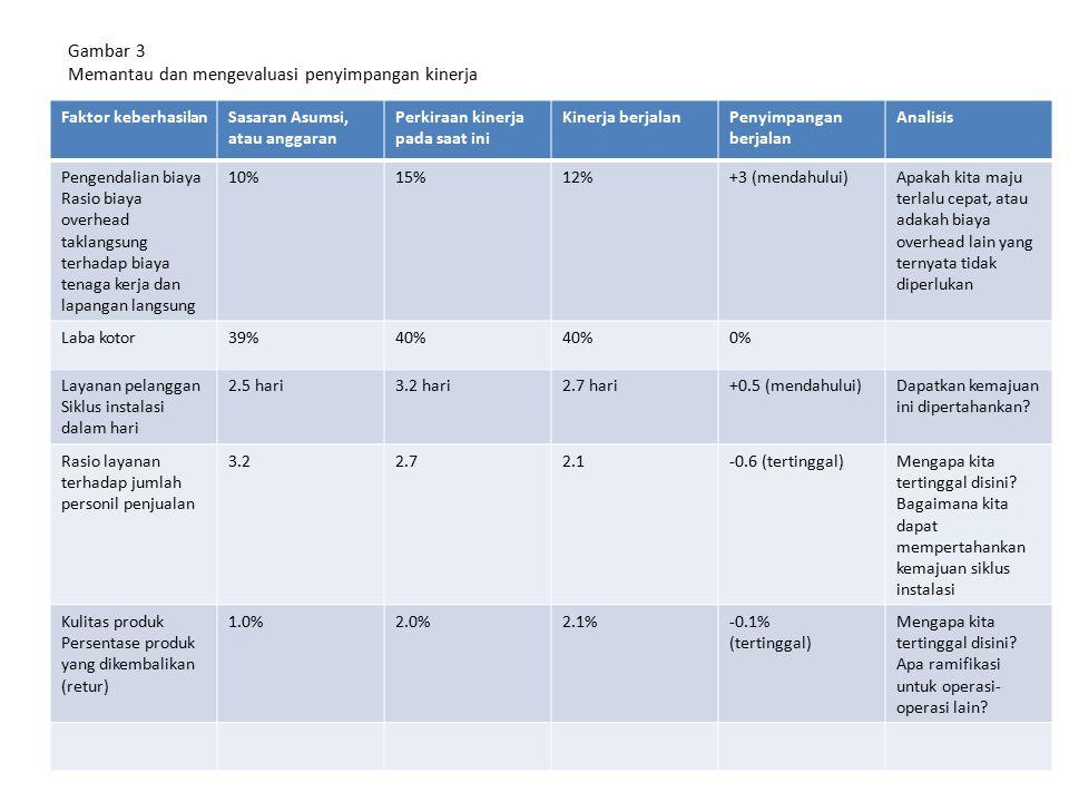 Gambar 3 Memantau dan mengevaluasi penyimpangan kinerja
