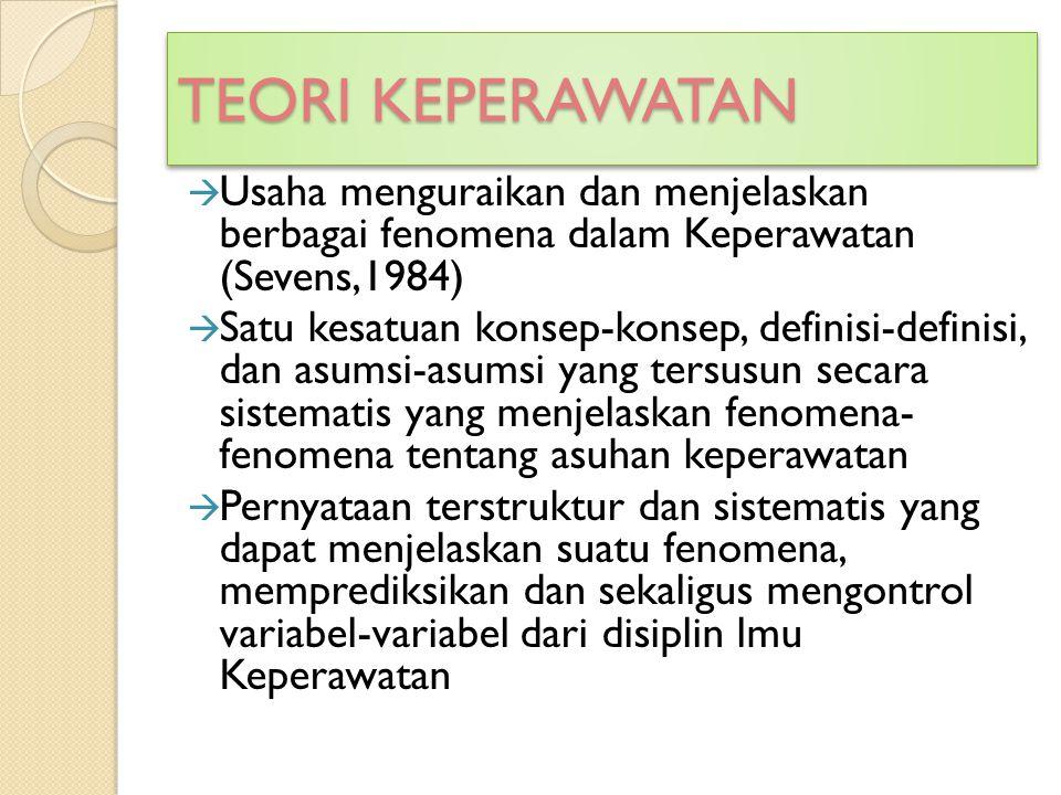 TEORI KEPERAWATAN Usaha menguraikan dan menjelaskan berbagai fenomena dalam Keperawatan (Sevens,1984)