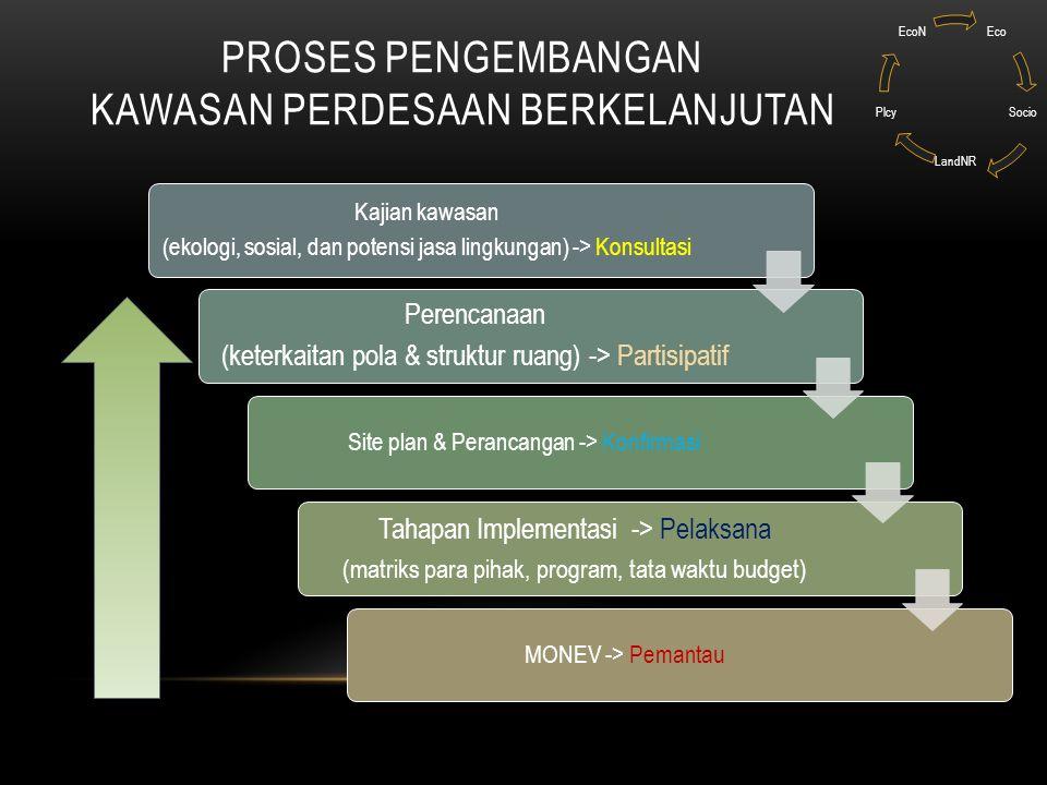 Proses pengembangan Kawasan Perdesaan berkelanjutan
