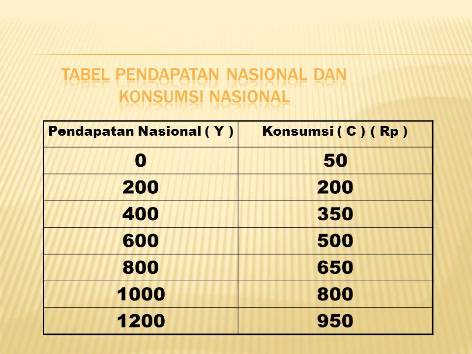 TABEL PENDAPATAN NASIONAL DAN KONSUMSI NASIONAL 50 200 400 350 600 500