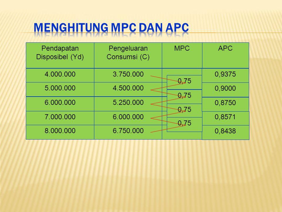 Menghitung MPC dan APC Pendapatan Disposibel (Yd)
