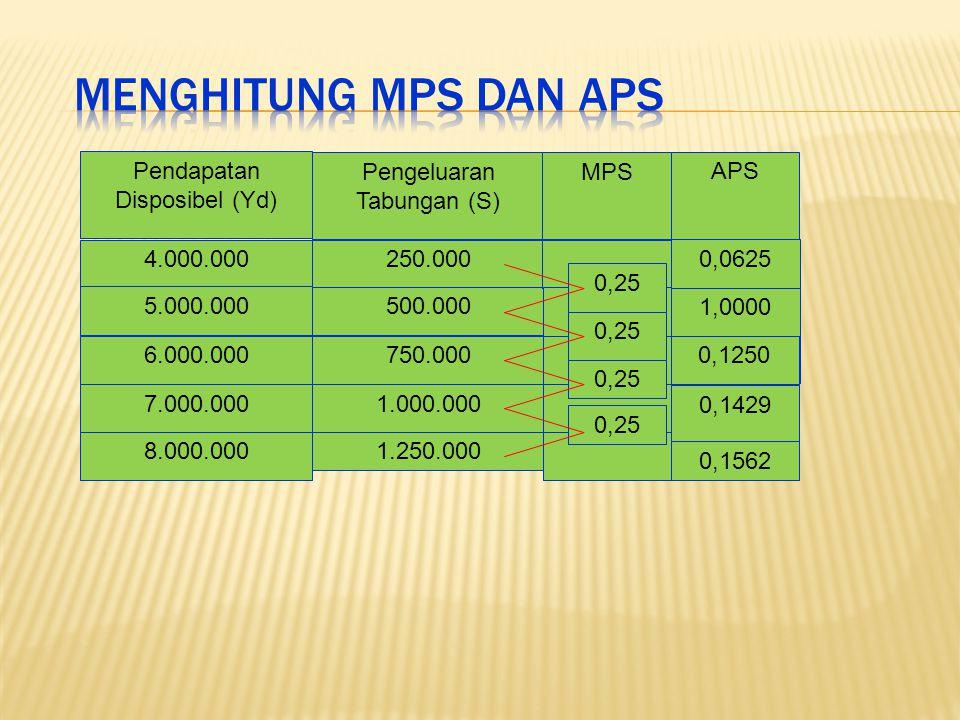 Menghitung MPS dan APS Pendapatan Disposibel (Yd)
