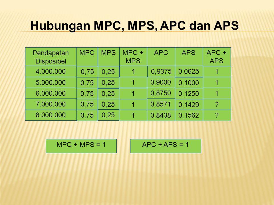 Hubungan MPC, MPS, APC dan APS