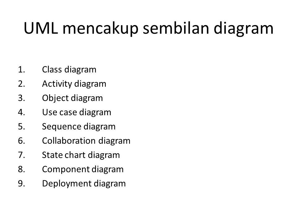 UML mencakup sembilan diagram