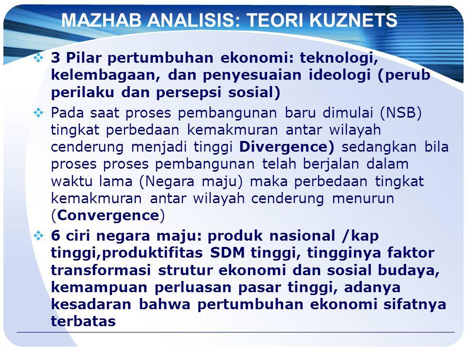 MAZHAB ANALISIS: TEORI KUZNETS