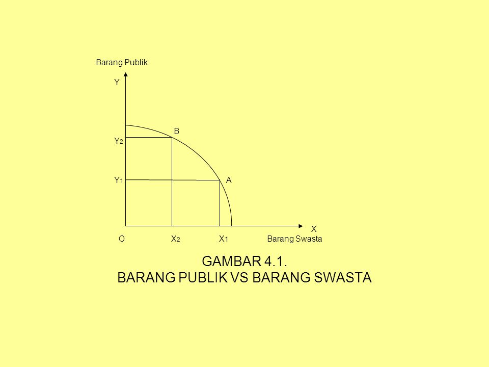 BARANG PUBLIK VS BARANG SWASTA