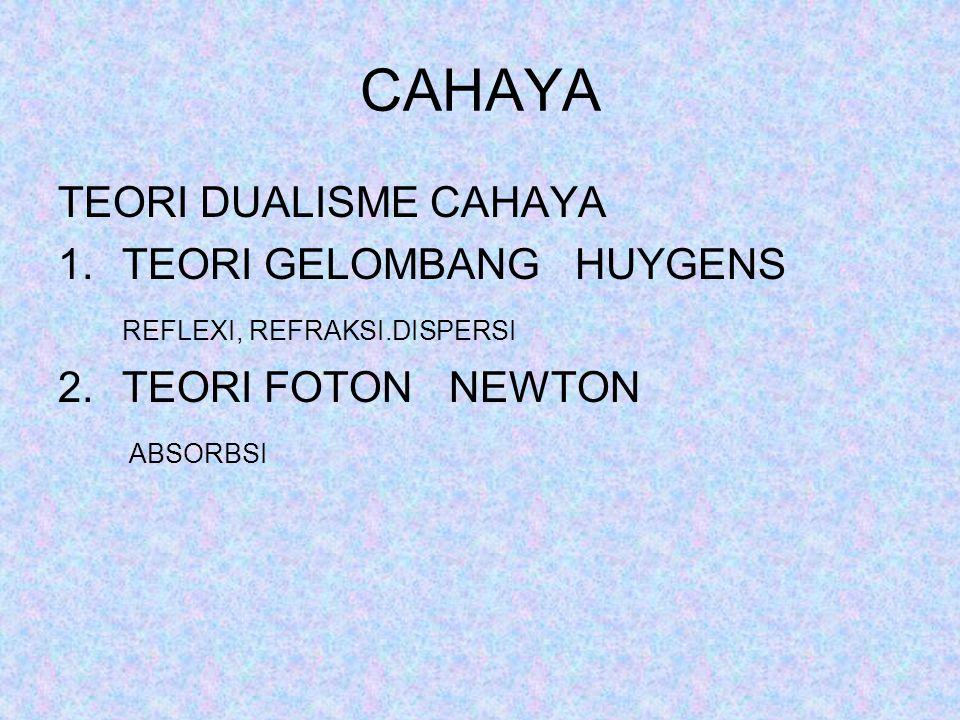 CAHAYA TEORI DUALISME CAHAYA TEORI GELOMBANG HUYGENS