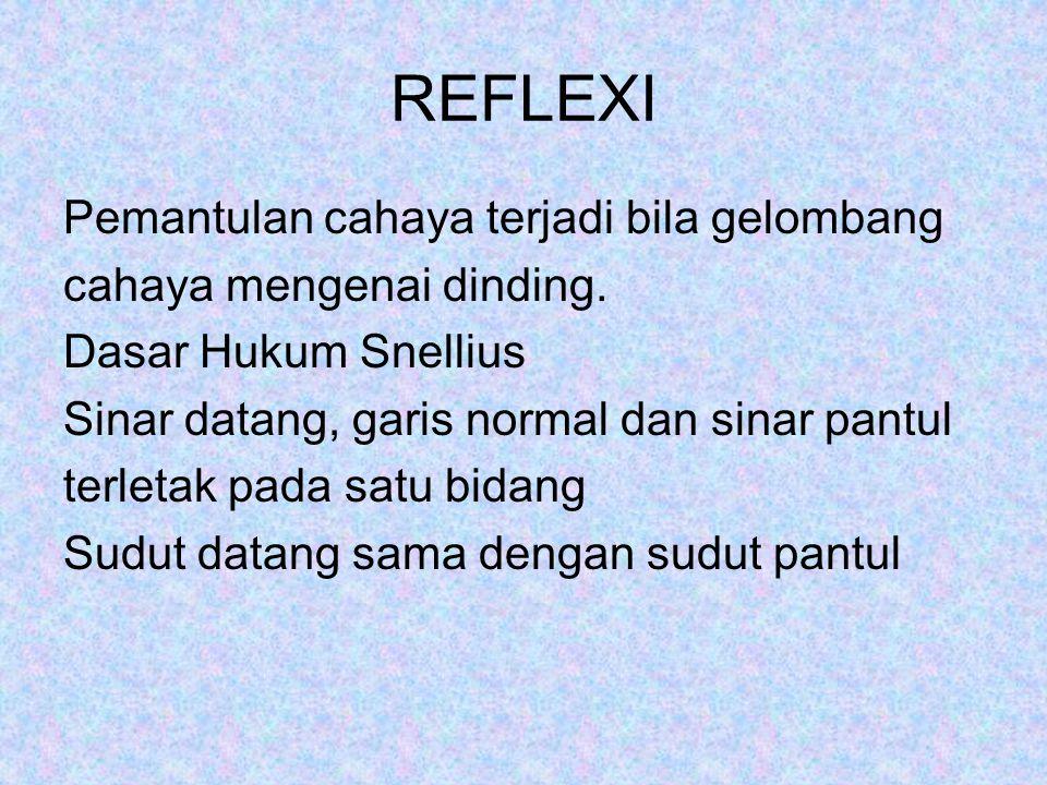 REFLEXI Pemantulan cahaya terjadi bila gelombang