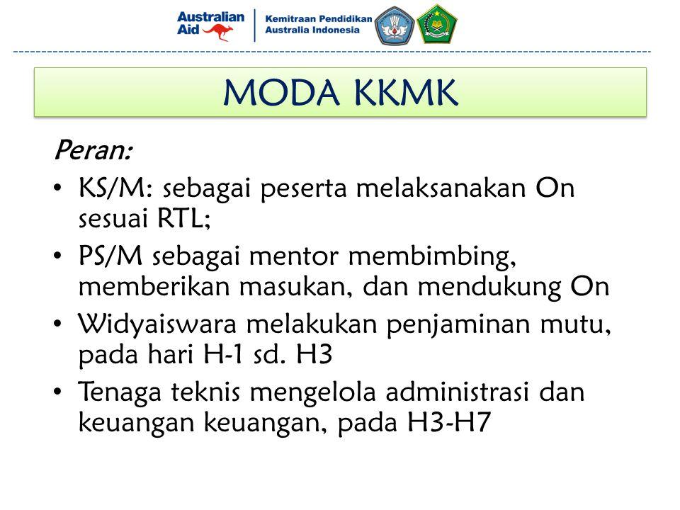 MODA KKMK Peran: KS/M: sebagai peserta melaksanakan On sesuai RTL;