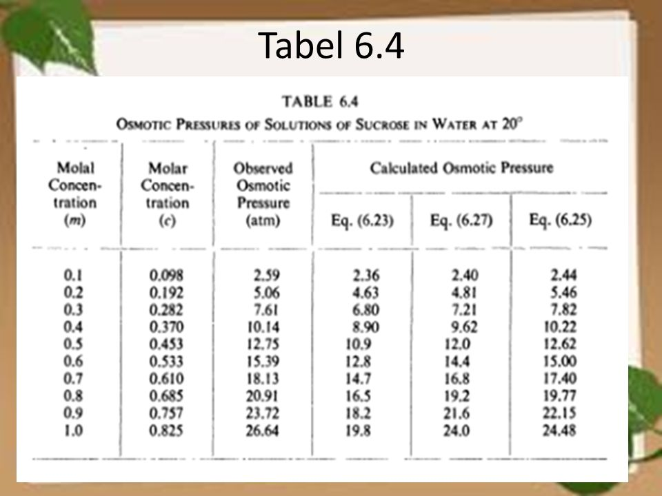 Tabel 6.4