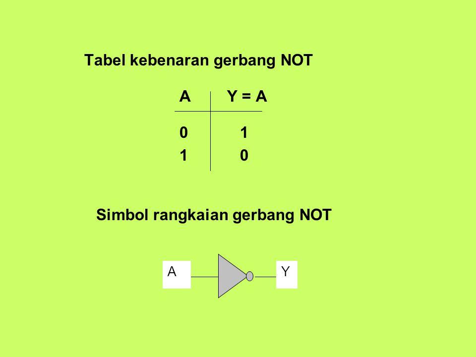 Tabel kebenaran gerbang NOT A Y = A 0 1 1 0