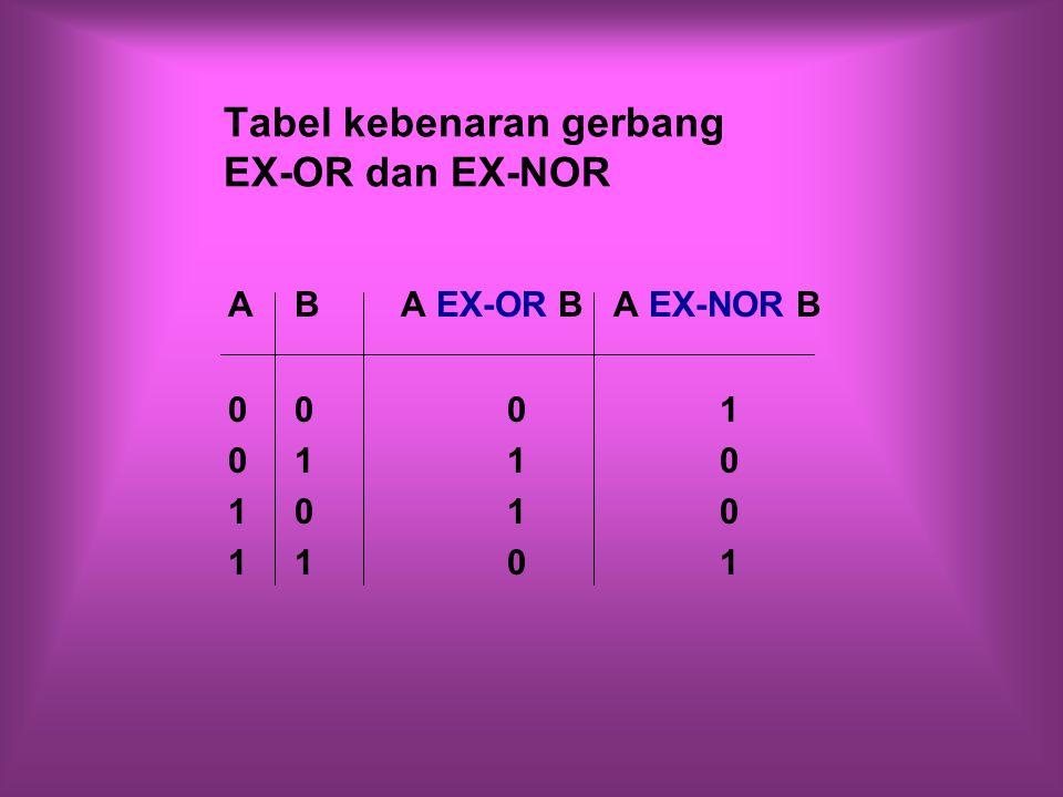 Tabel kebenaran gerbang EX-OR dan EX-NOR