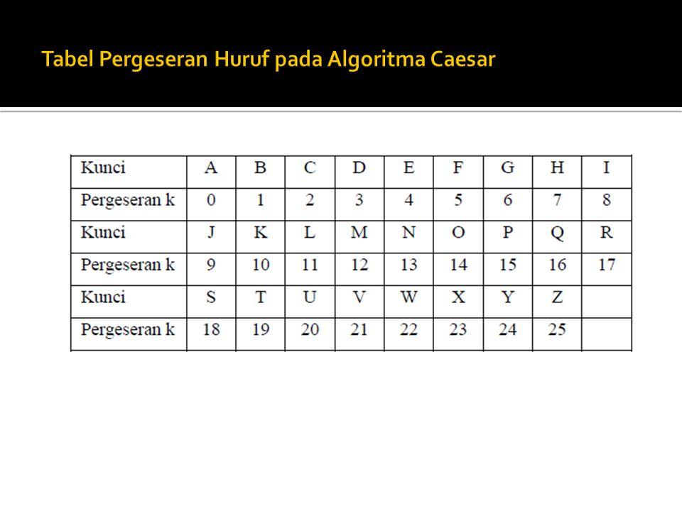 Tabel Pergeseran Huruf pada Algoritma Caesar