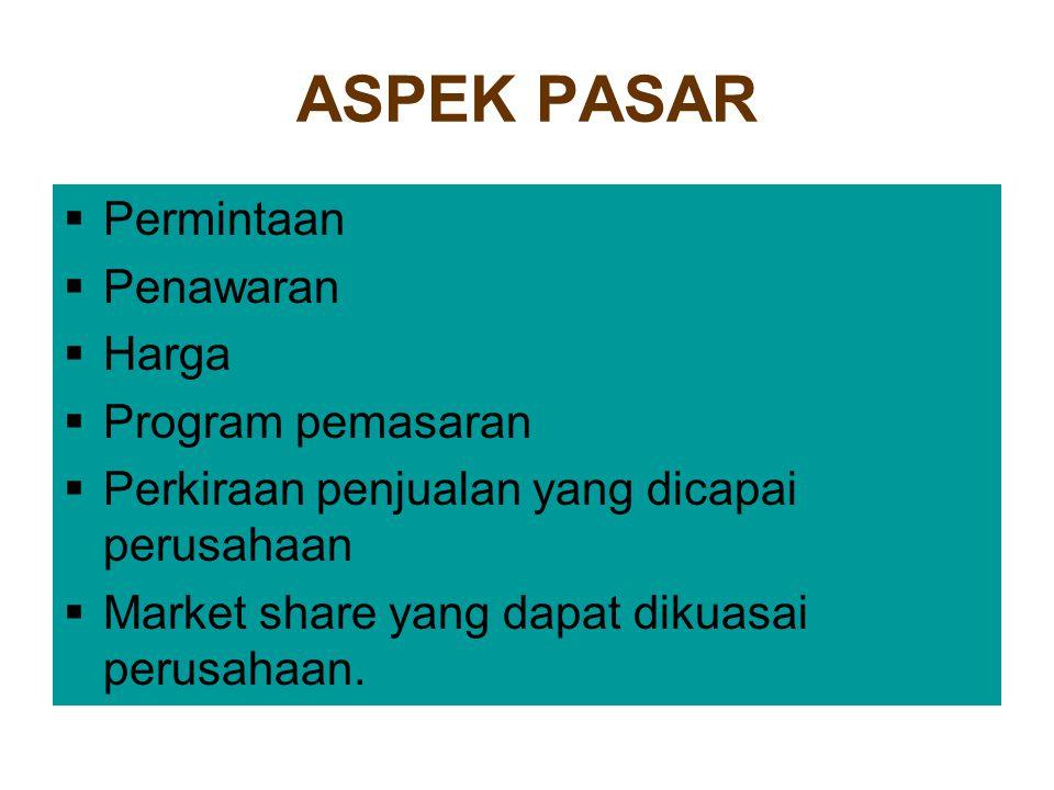 ASPEK PASAR Permintaan Penawaran Harga Program pemasaran