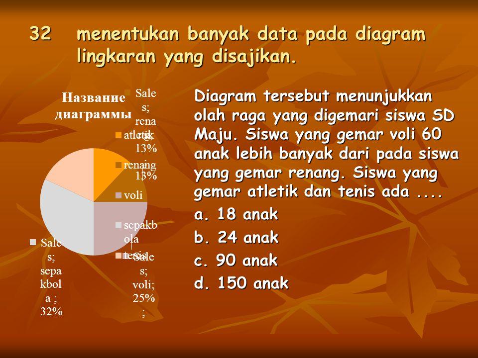 32 menentukan banyak data pada diagram lingkaran yang disajikan.