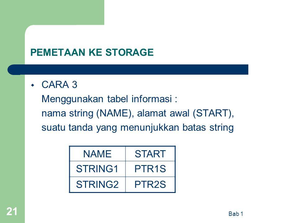 Menggunakan tabel informasi : nama string (NAME), alamat awal (START),