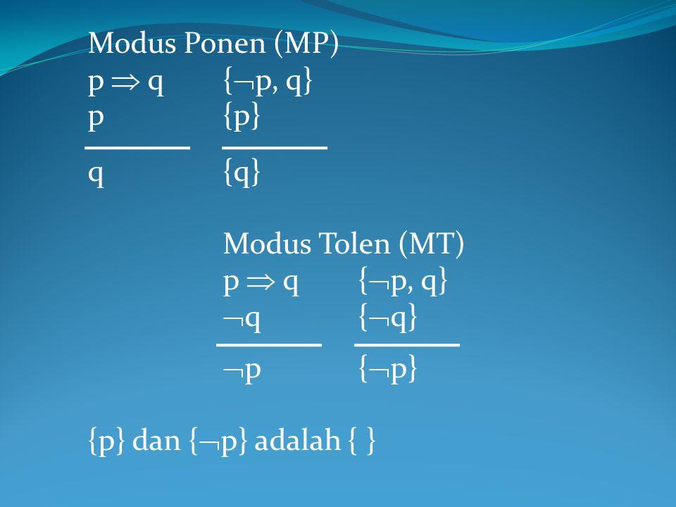 Modus Ponen (MP) p  q {p, q} p {p} q {q} Modus Tolen (MT) q {q} p {p} {p} dan {p} adalah { }