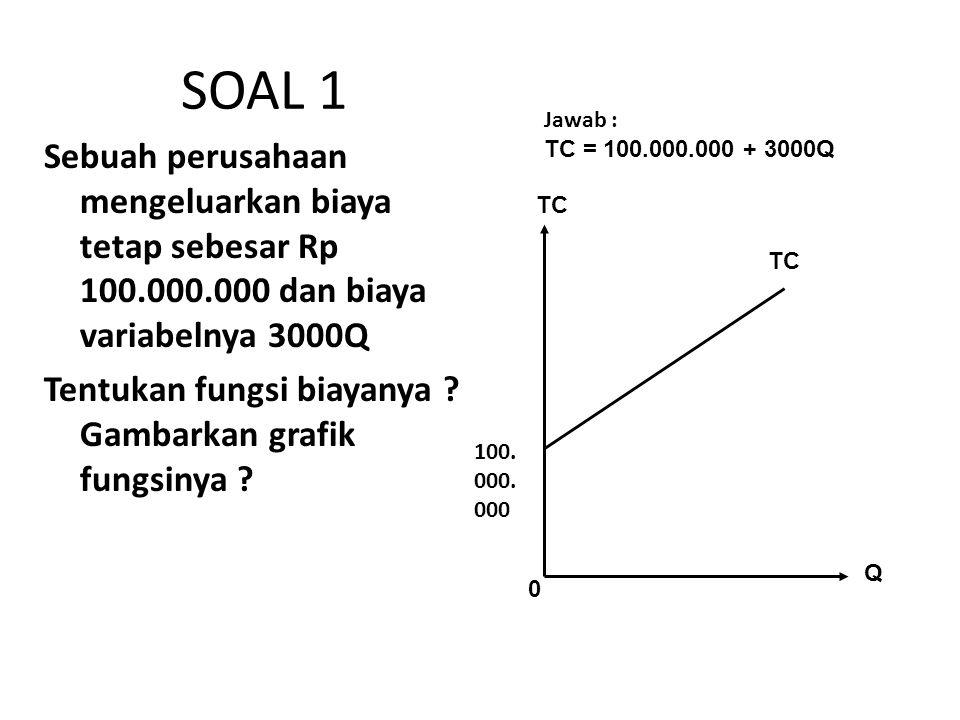 SOAL 1 Jawab : TC = 100.000.000 + 3000Q. Sebuah perusahaan mengeluarkan biaya tetap sebesar Rp 100.000.000 dan biaya variabelnya 3000Q.