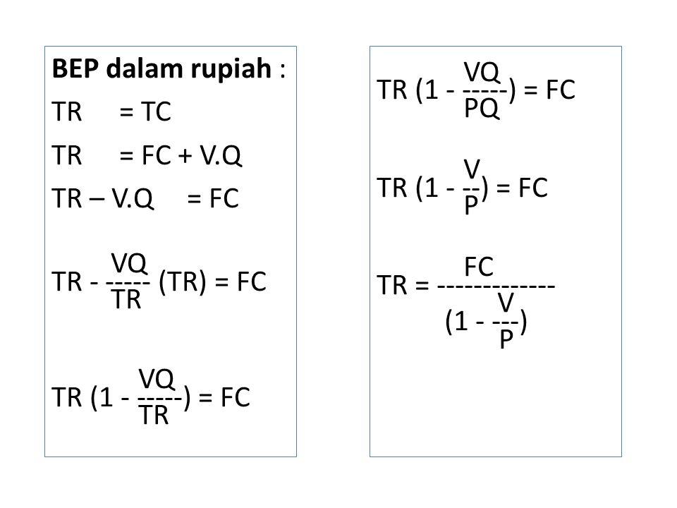 BEP dalam rupiah : TR = TC. TR = FC + V.Q. TR – V.Q = FC. VQ. TR - ----- (TR) = FC. TR. TR (1 - -----) = FC.