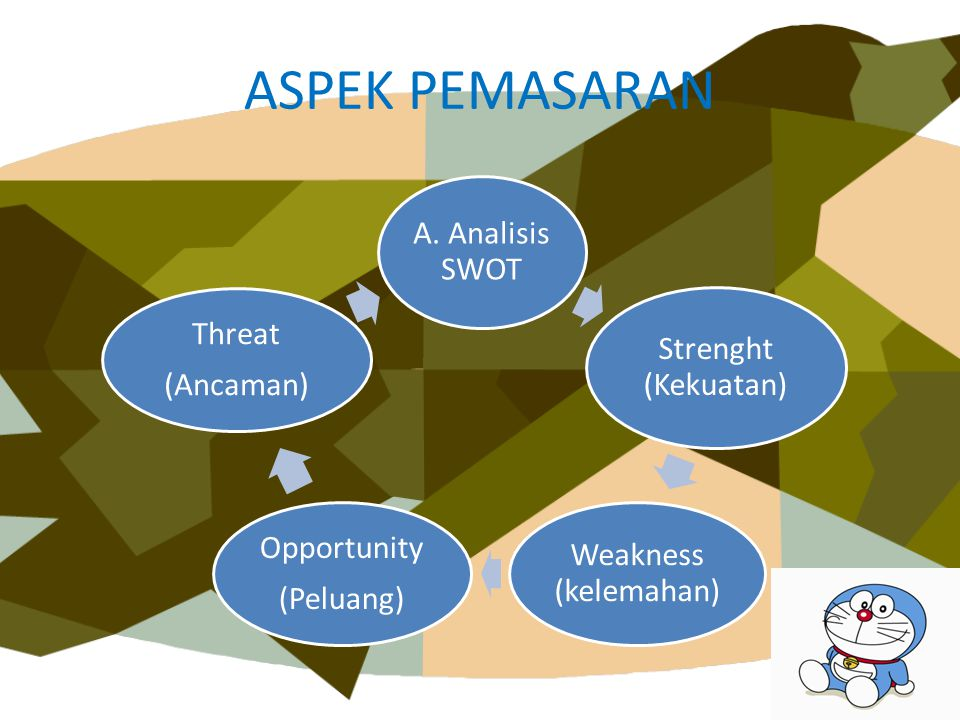 ASPEK PEMASARAN A. Analisis SWOT Strenght (Kekuatan)