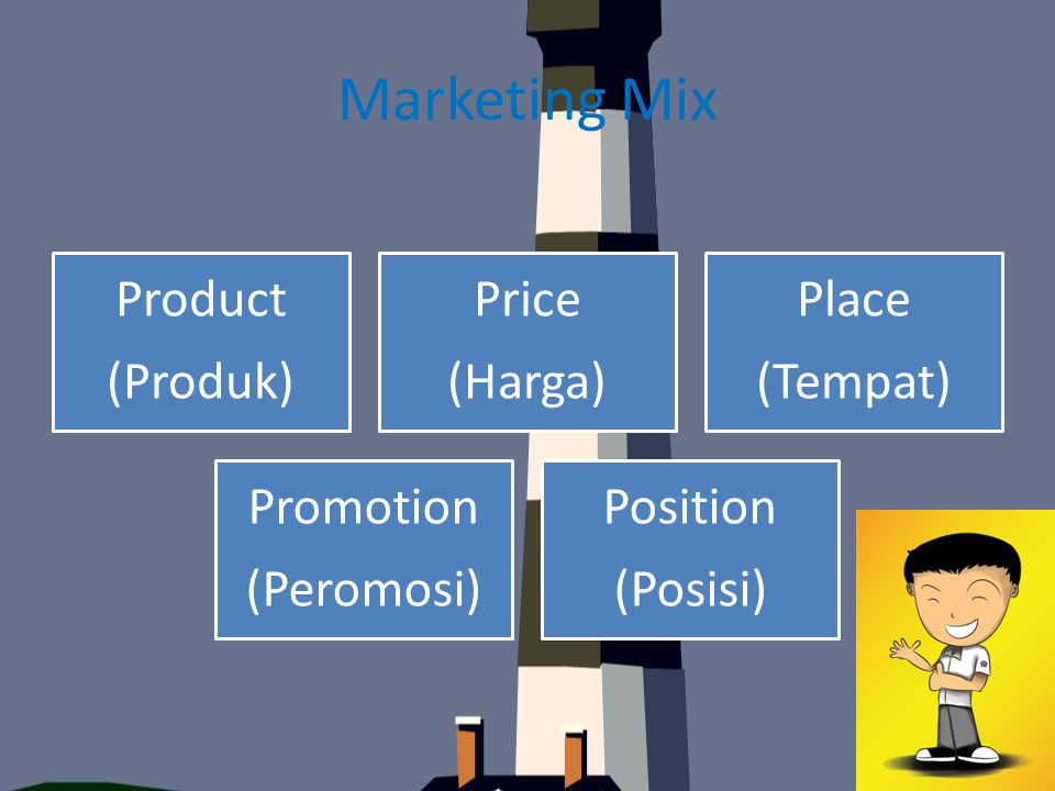 Marketing Mix (Produk) Product (Harga) Price (Tempat) Place (Peromosi)