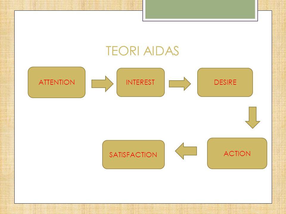 TEORI AIDAS ATTENTION INTEREST DESIRE ACTION SATISFACTION