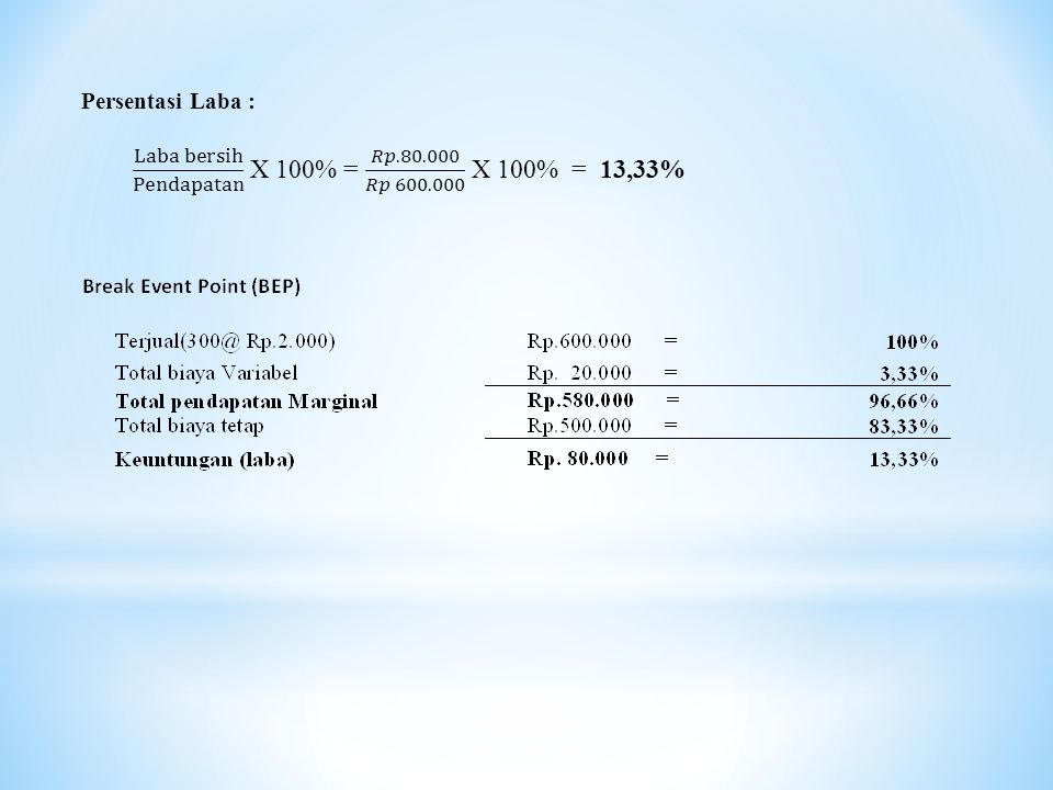 Laba bersih Pendapatan X 100% = 𝑅𝑝.80.000 𝑅𝑝 600.000 X 100% = 13,33%