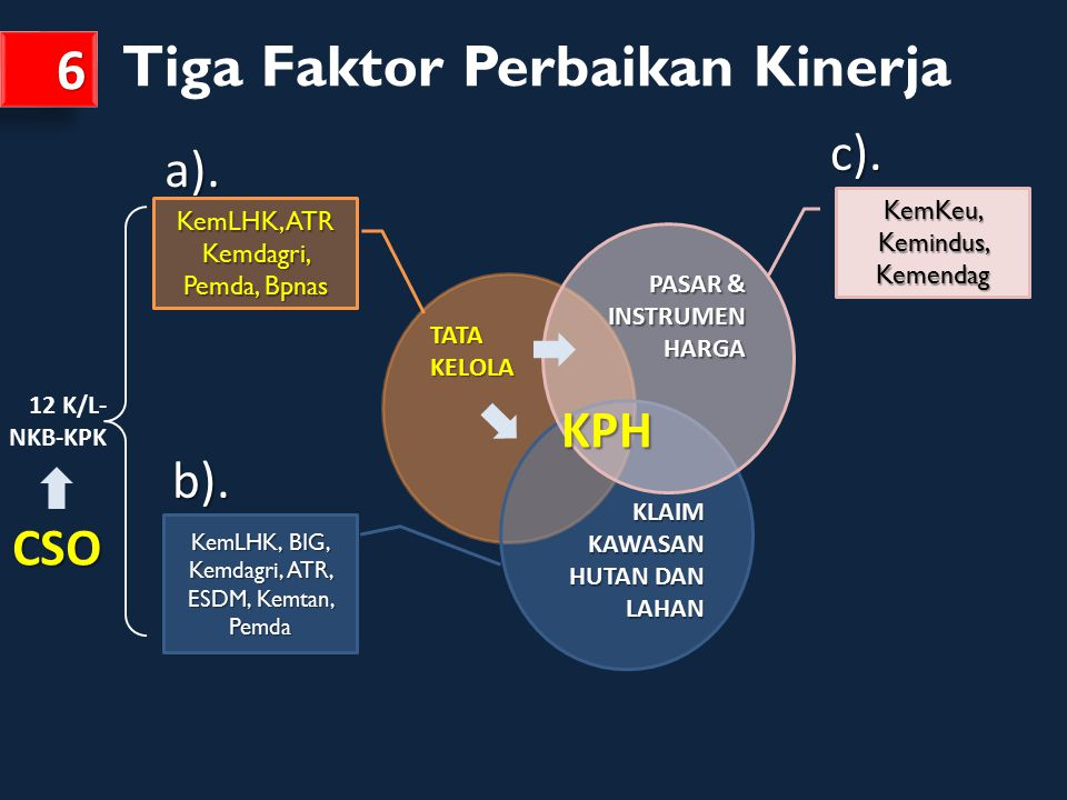 Tiga Faktor Perbaikan Kinerja 6