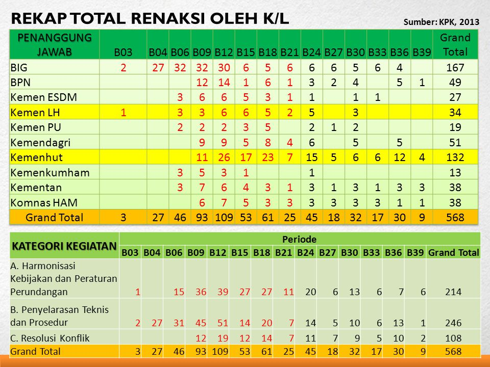 REKAP TOTAL RENAKSI OLEH K/L