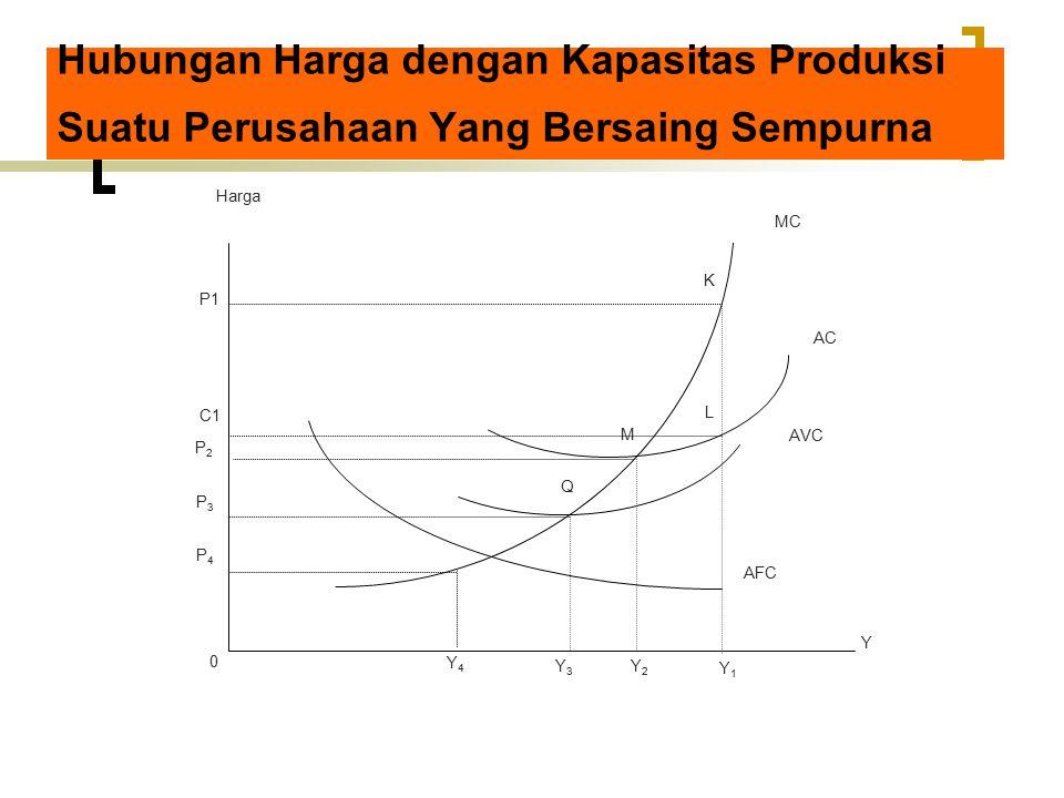 Hubungan Harga dengan Kapasitas Produksi Suatu Perusahaan Yang Bersaing Sempurna