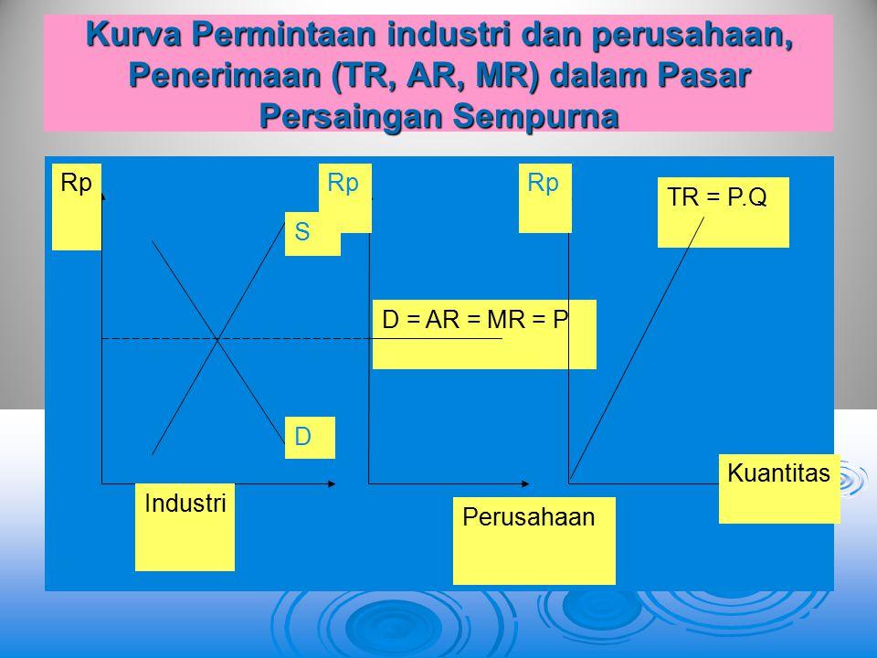 Kurva Permintaan industri dan perusahaan, Penerimaan (TR, AR, MR) dalam Pasar Persaingan Sempurna