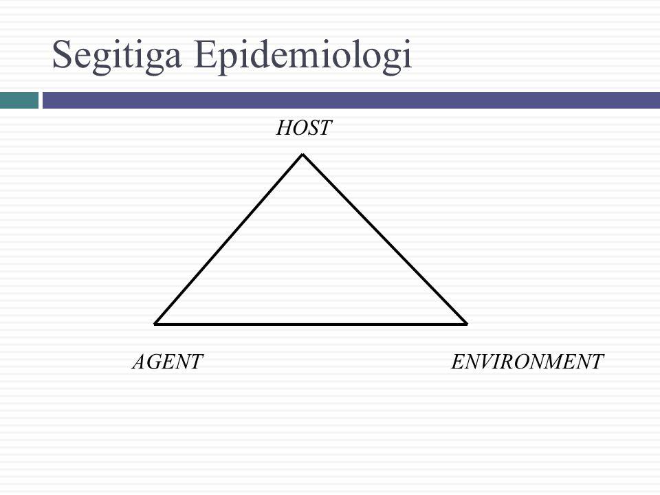 Segitiga Epidemiologi