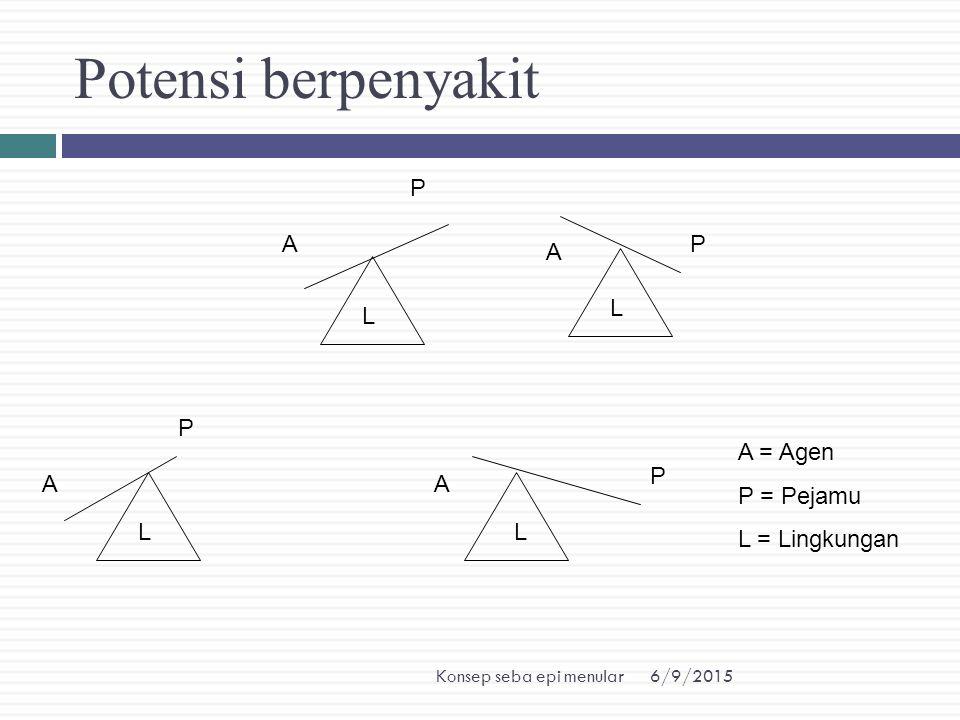Potensi berpenyakit P A P A L L P A = Agen P = Pejamu L = Lingkungan P