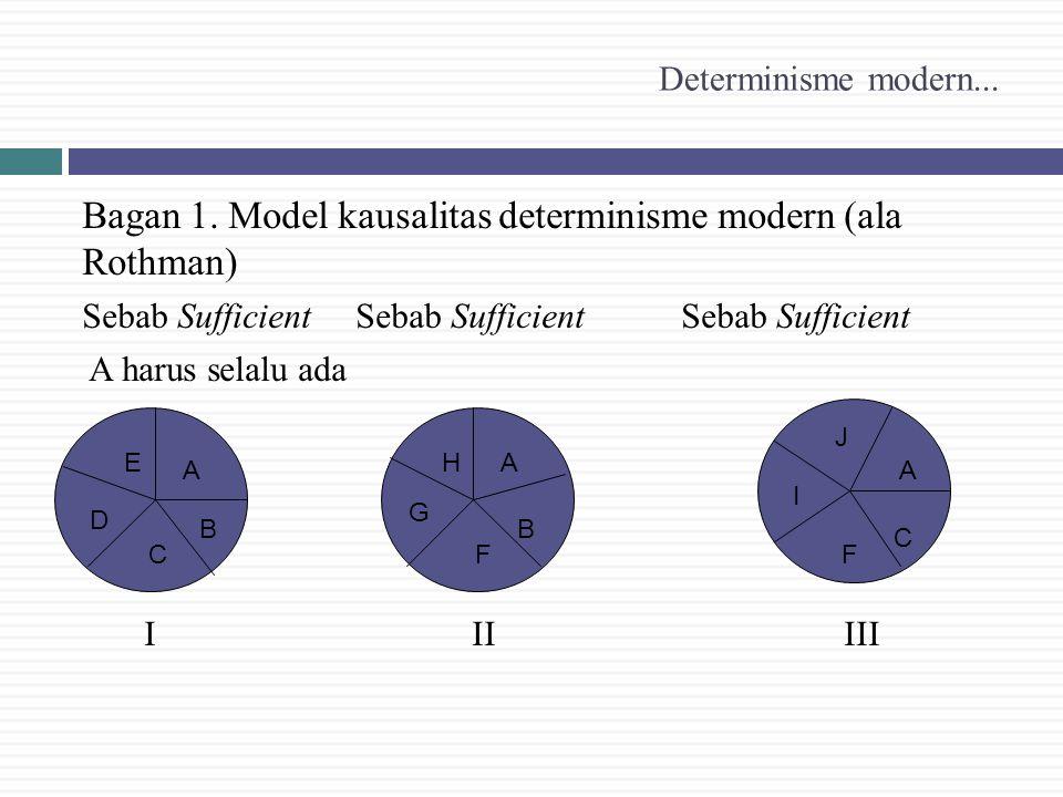 Bagan 1. Model kausalitas determinisme modern (ala Rothman)