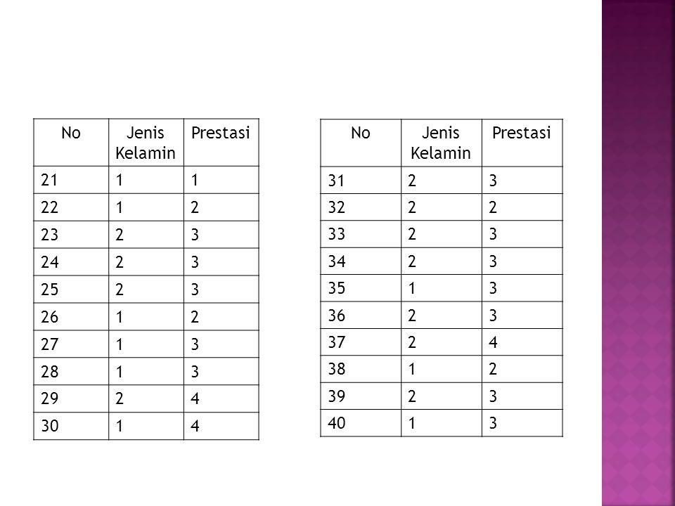 No Jenis Kelamin. Prestasi. 21. 1. 22. 2. 23. 3. 24. 25. 26. 27. 28. 29. 4. 30. No.