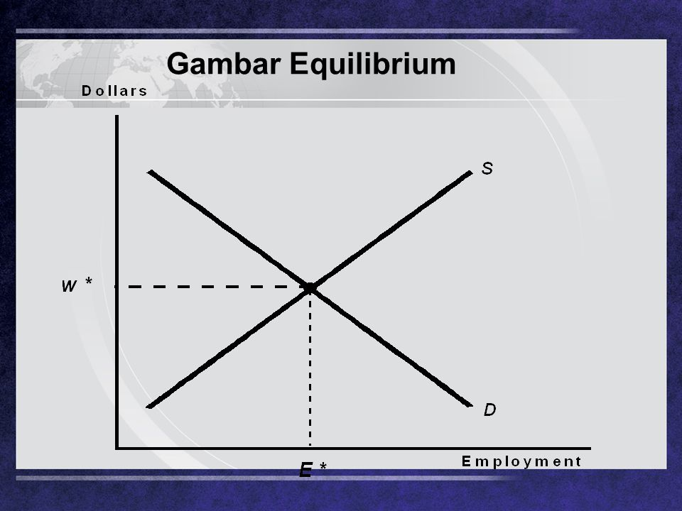 Gambar Equilibrium