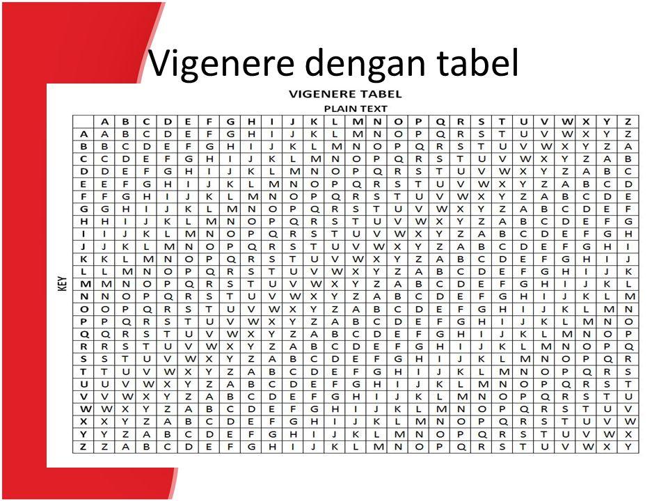 Vigenere dengan tabel