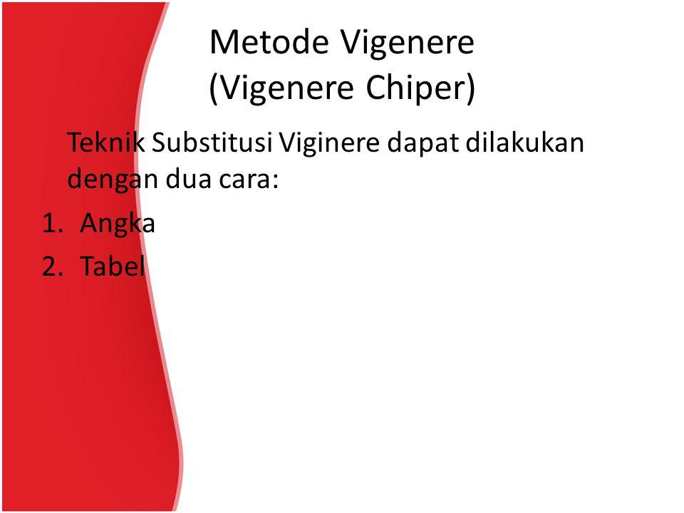 Metode Vigenere (Vigenere Chiper)