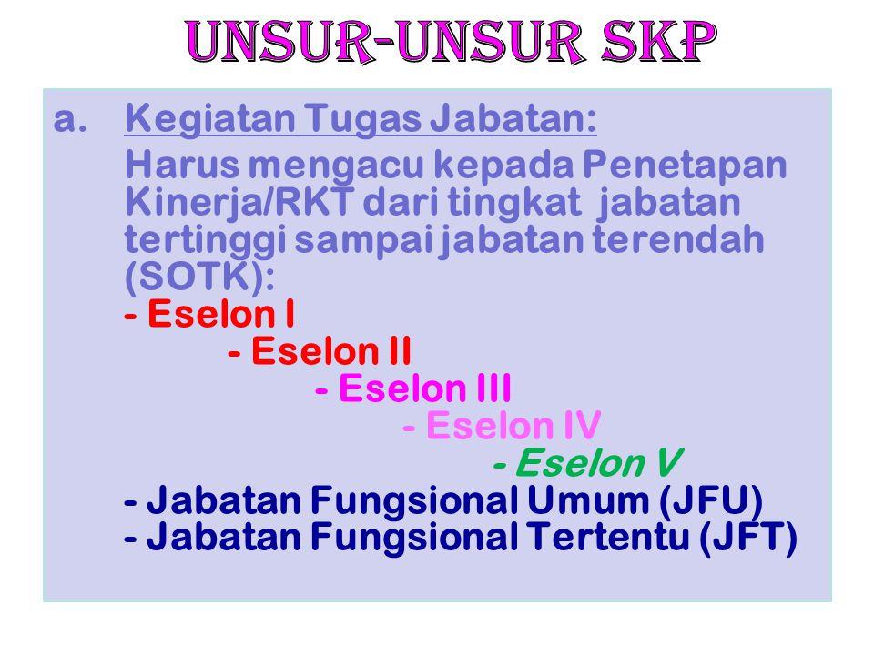 UNSUR-UNSUR SKP Kegiatan Tugas Jabatan: