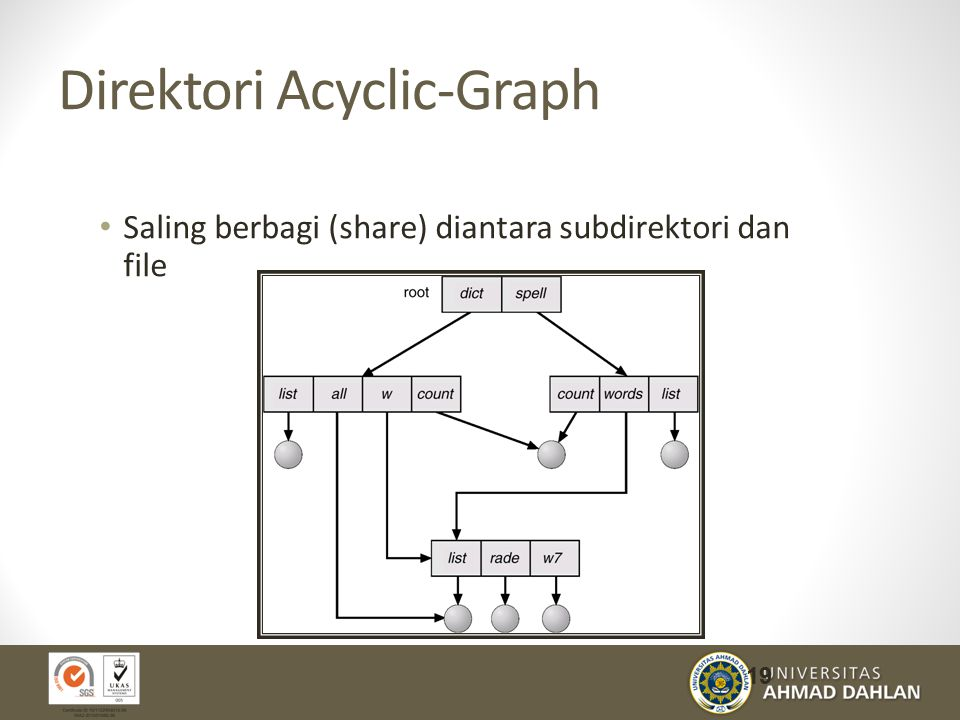 Direktori Acyclic-Graph
