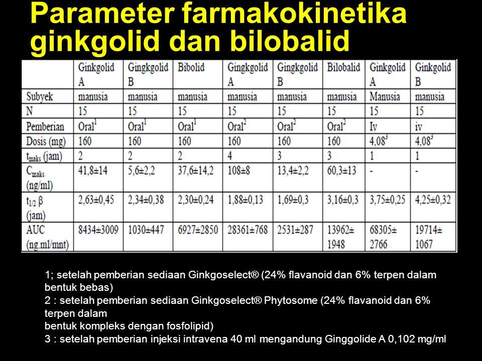 Parameter farmakokinetika ginkgolid dan bilobalid