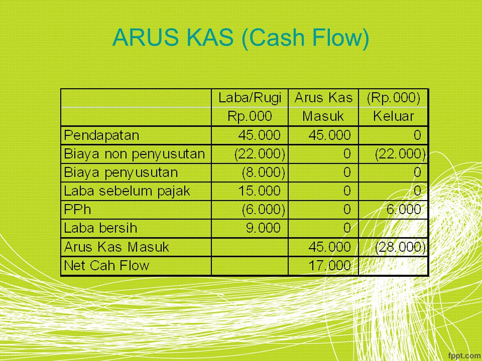 ARUS KAS (Cash Flow)
