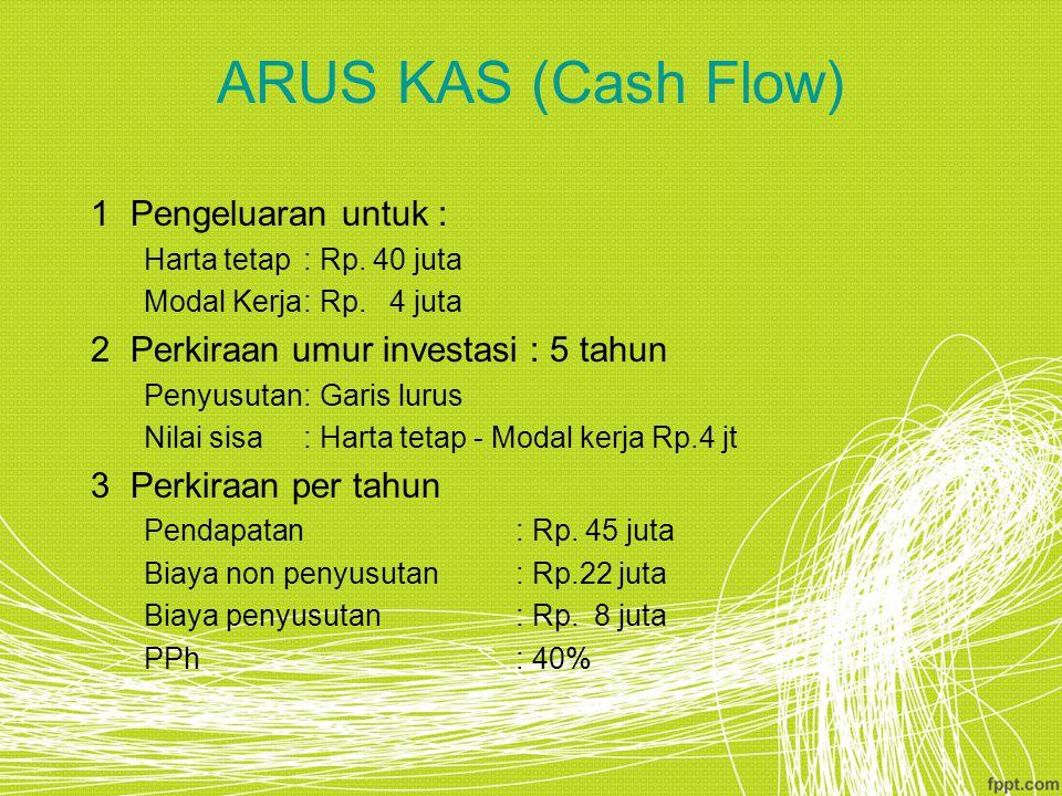 ARUS KAS (Cash Flow) Pengeluaran untuk :