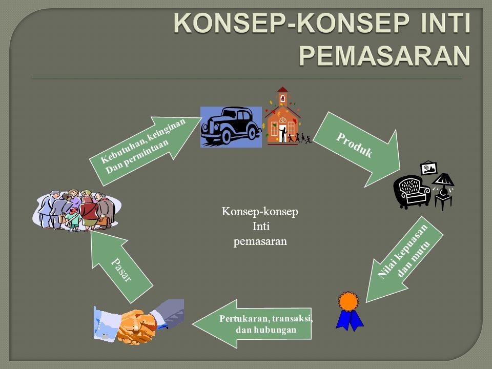 KONSEP-KONSEP INTI PEMASARAN