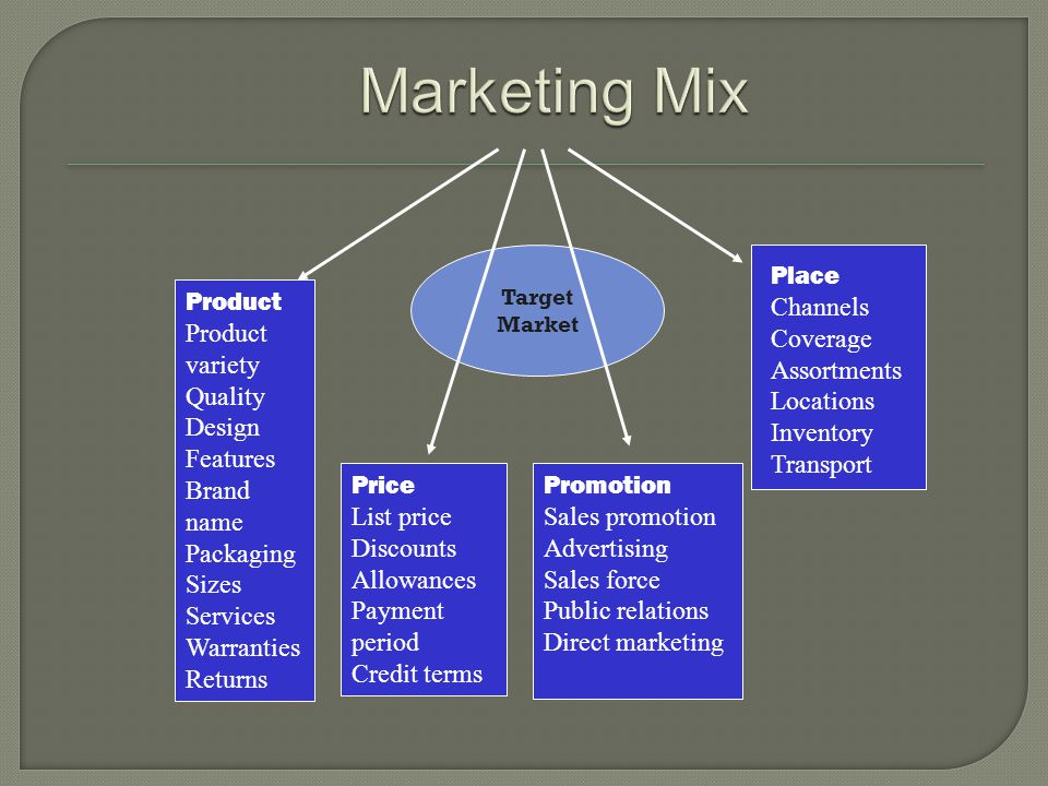Marketing Mix Place Channels Coverage Assortments Locations Inventory