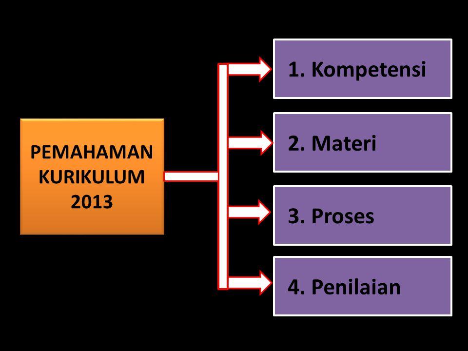1. Kompetensi 2. Materi 3. Proses 4. Penilaian