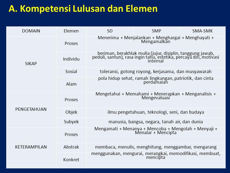 A. Kompetensi Lulusan dan Elemen