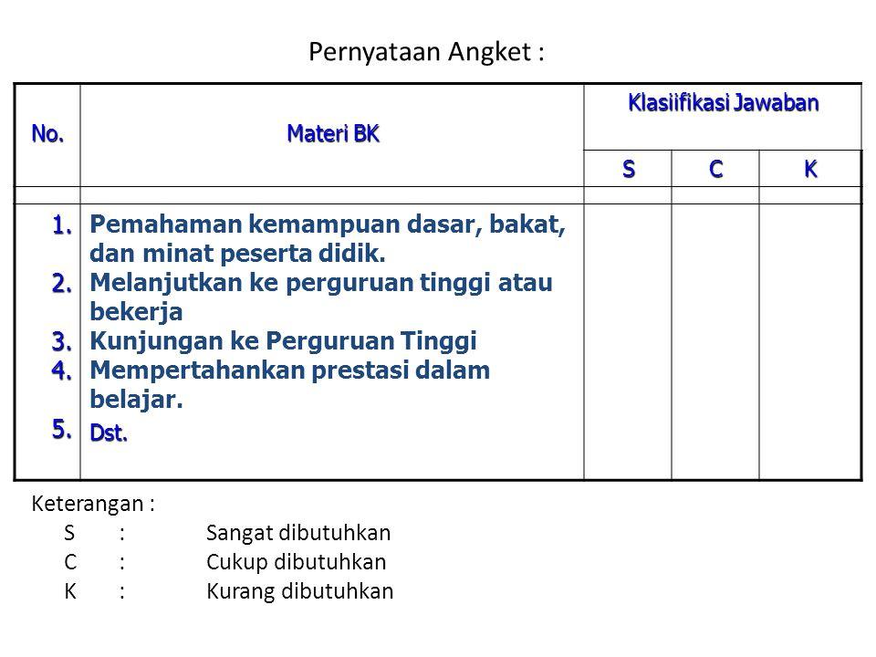 Pernyataan Angket : No. Materi BK. Klasiifikasi Jawaban. S. C. K. 1. 2. 3. 4. 5.